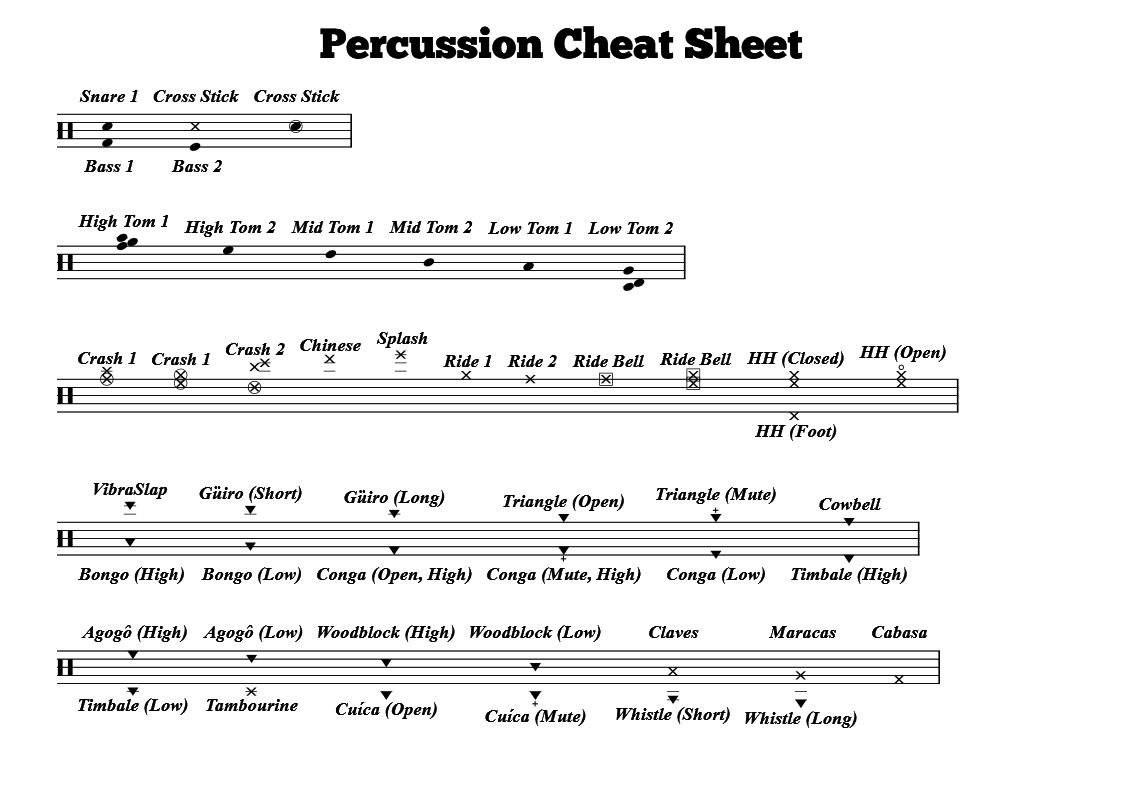 Drum-kit notation key. From fifty ways to love your drumming (p. 7.